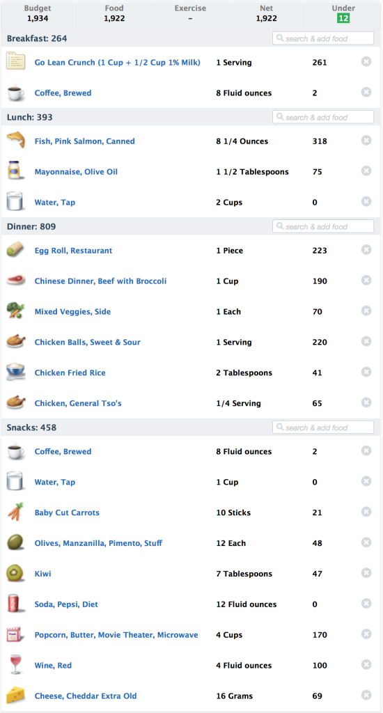 What I ate January 2nd, 2015.